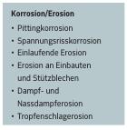 Korrosion+Erosion
